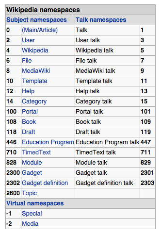 Wikipedia Namespace